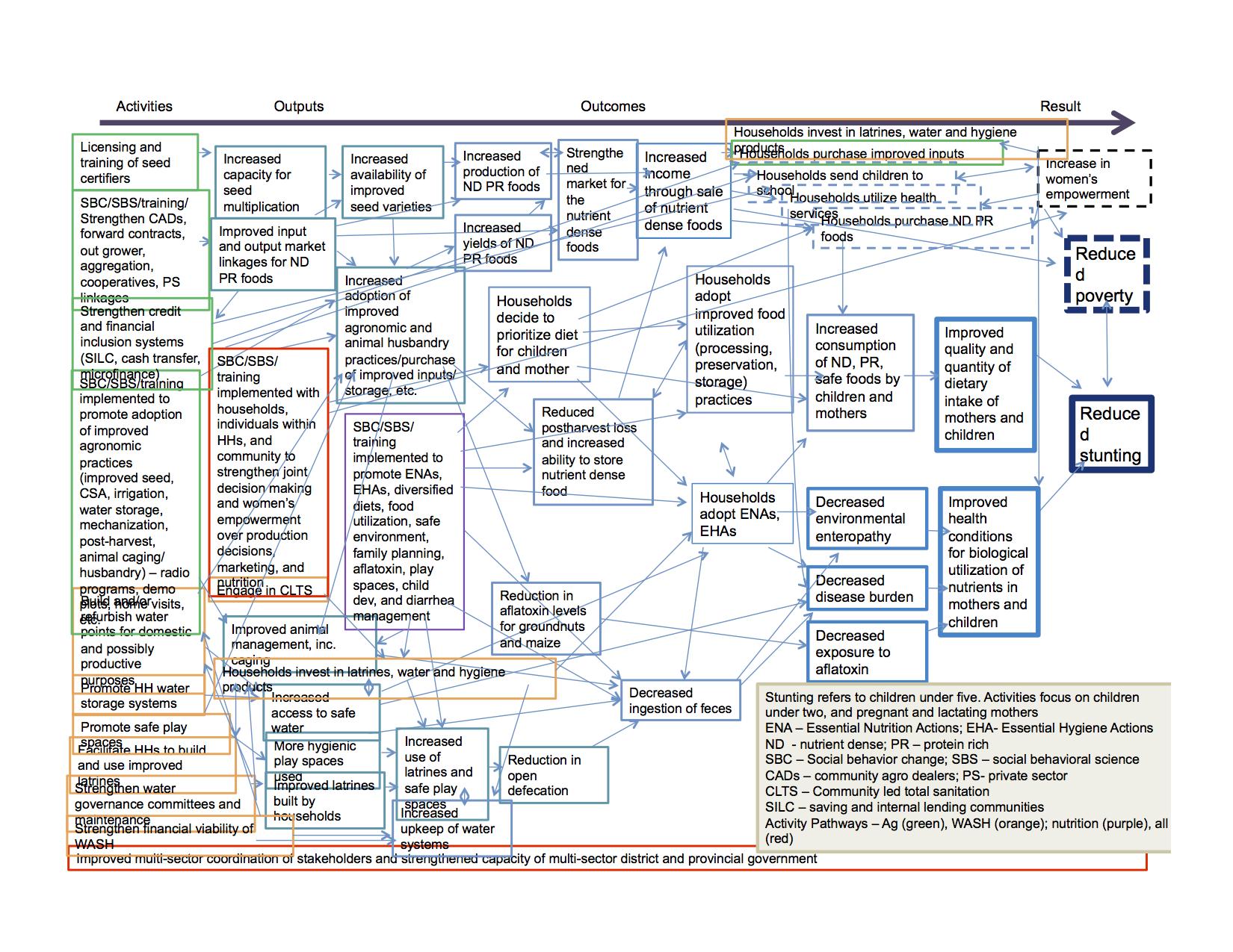 USAID Theory of Change